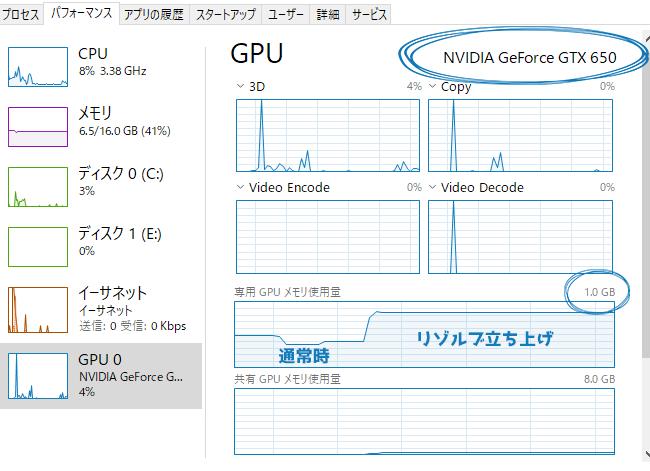 タスクマネージャー GPUメモリの数値